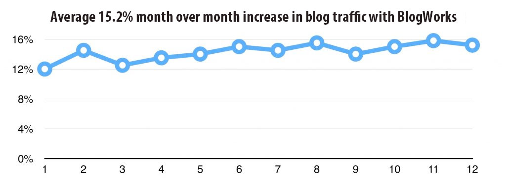 increase your blog traffic with blogworks