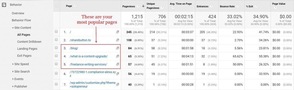 Measuring your most popular blog posts using Google Analytics