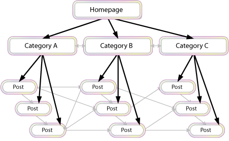 Visual model of cross-linking posts