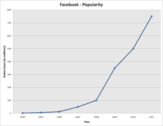 Facebook popularity graph