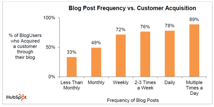 Blog post frequency vs customer acquisition graph