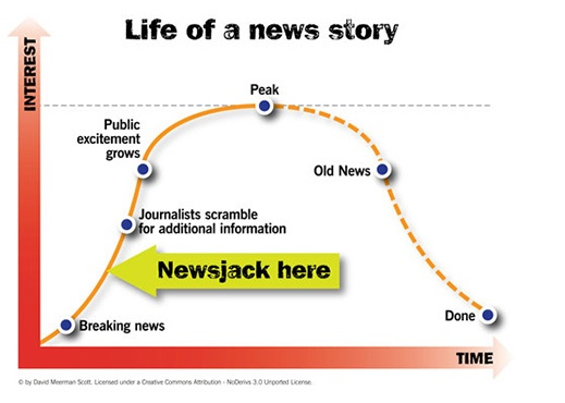 Newsjacking blogging success