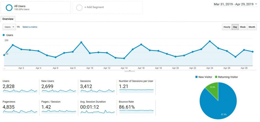 analytics overview to measure your blog performance