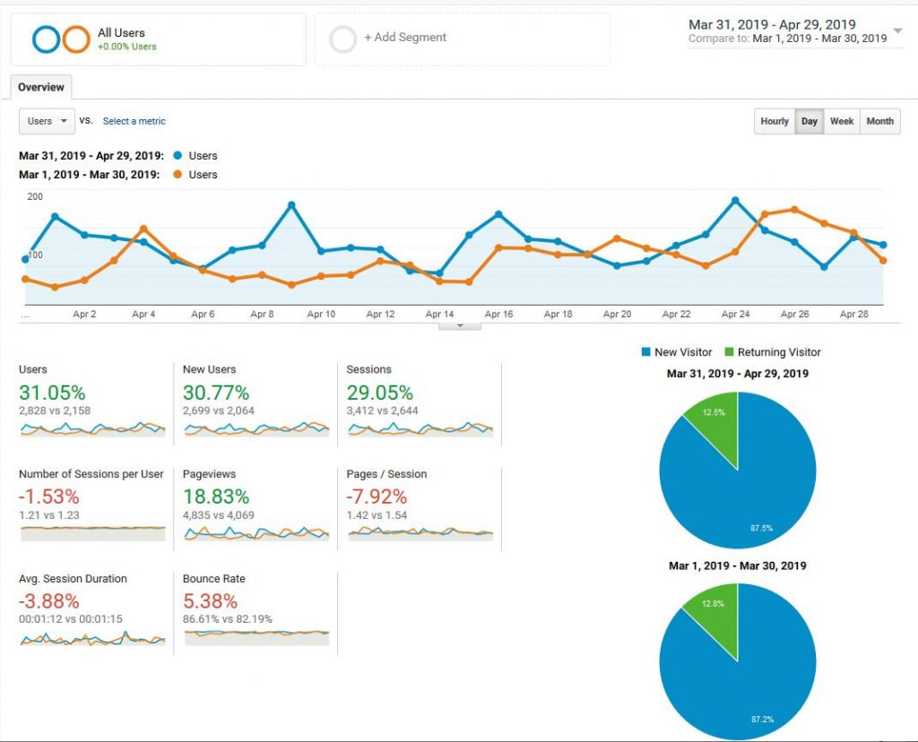 Google Analytics comparison to measure your blog's performance