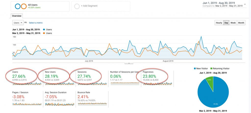 Image of analytics showing increased blog traffic