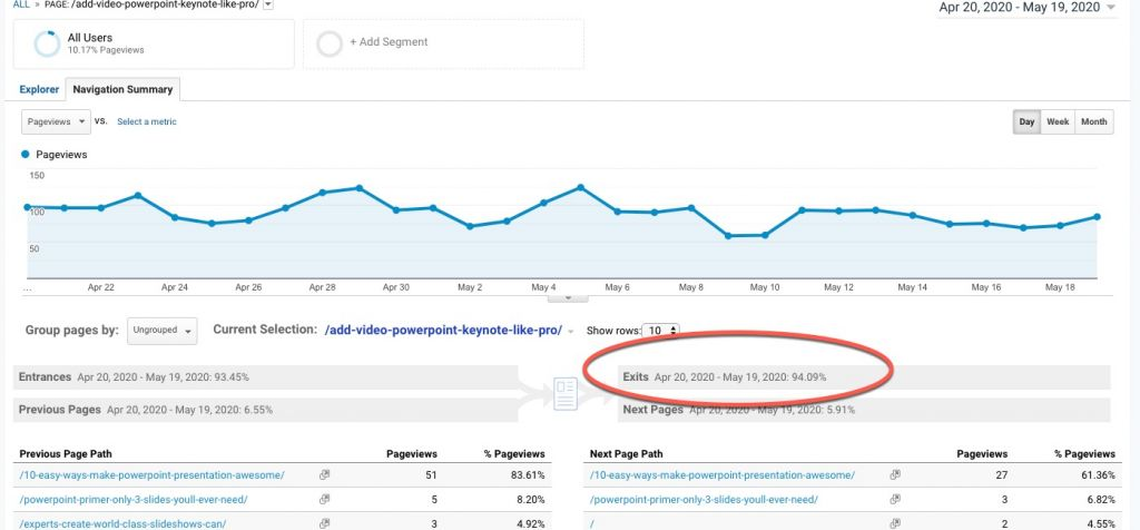How to Apply Consistency to Your Website to Get More Leads - Exit Rate