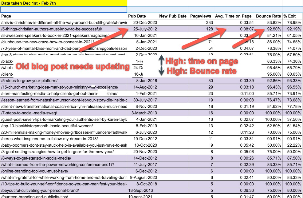 Improve blog performance: A simple step-by-step guide